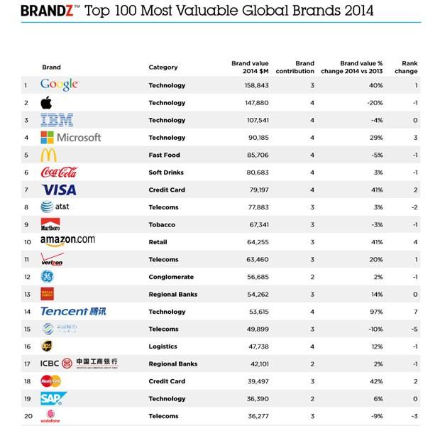 Empresas de tecnologia lideram o ranking BrandZ de marcas mais valiosas (Foto: Reprodução)