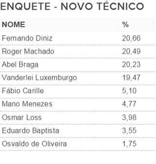 Enquete novo técnico do Corinthians (Foto: GloboEsporte.com)