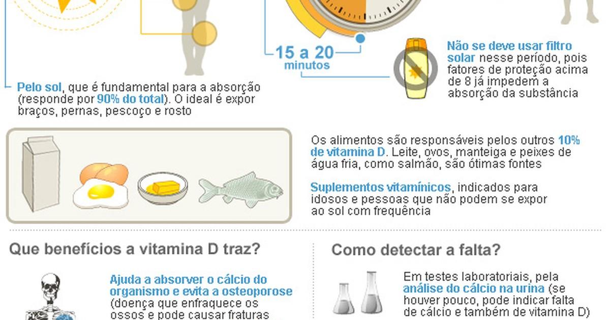 77921f650 G1 - Falta de vitamina D está ligada a fator de risco de diabetes tipo 2