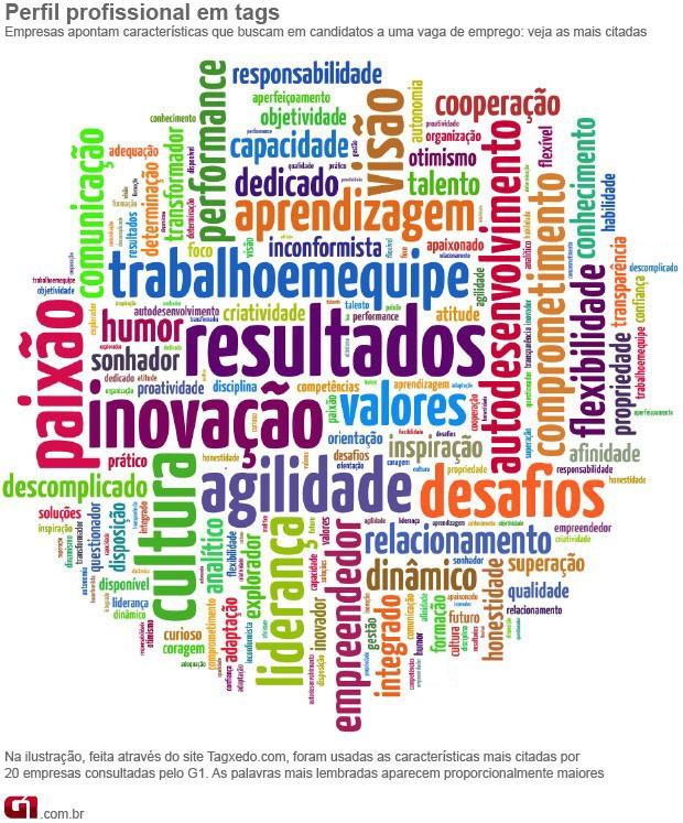 81aad5a3b Nuvem de palavras concursos empregos (Foto  Editoria de Arte G1 Taxredo.