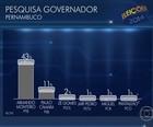 Monteiro tem 43% e Paulo Câmara, 11% (Reprodução)