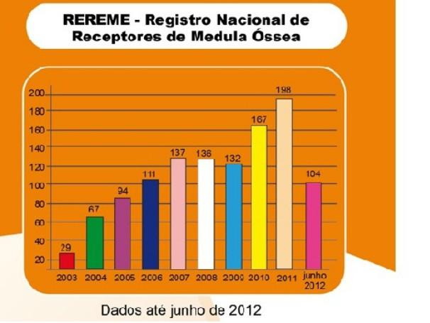 Roreme: medula óssea (Foto: Divulgação/Inca)