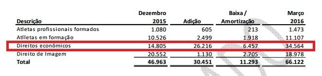 No detalhe, os gastos com contratações do Flamengo  (Foto: Reprodução)