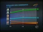 Ibope divulga últimos números da corrida eleitoral em Rio Preto, SP
