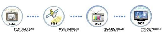 Arte TV Digital (Foto: Divulgação/ RBS TV)