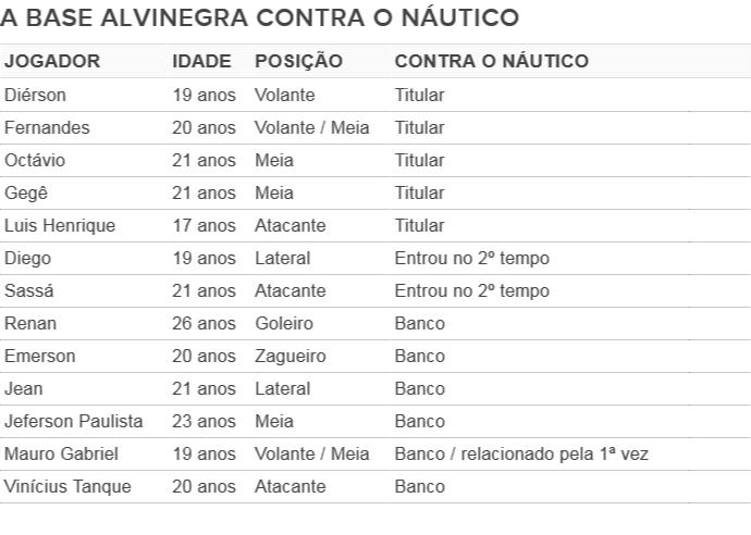 Tabela base do Botafogo (Foto: GloboEsporte.com)