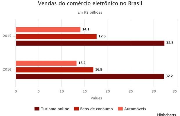 E-commerce (Foto: Época NEGÓCIOS)