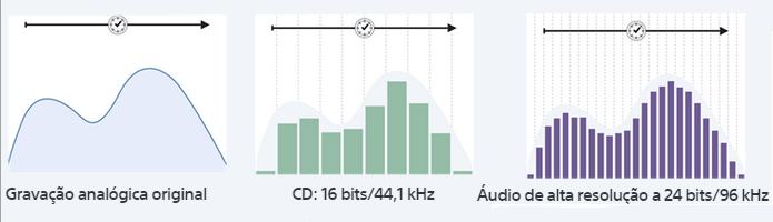 Taxa de amostragem de um sinal analógico convertido para CD e audio HQ (Foto:Reprodução/Sony)