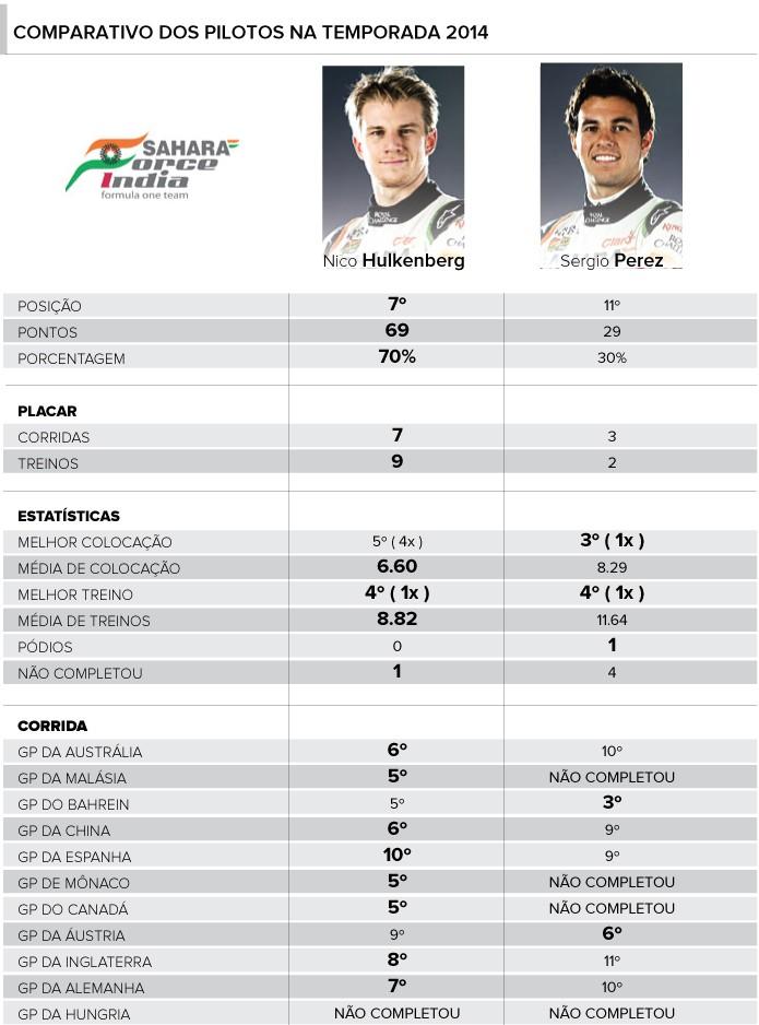 Raio-x pilotos Force India Nico Hulkenberg x Sergio Pérez