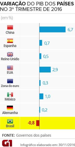 PIB - variação países (Foto: G1)