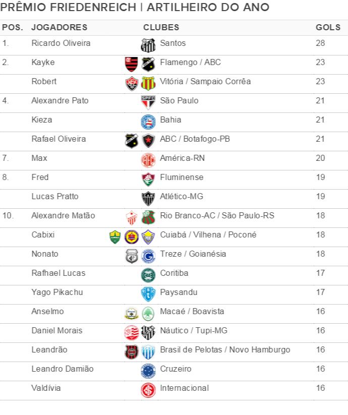 Tabela artilheiro do ano (Foto: GloboEsporte.com)
