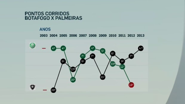 Pontos corridos: Palmeiras e Botafogo angariaram, no máximo, um quarto lugar (Foto: Reprodução SporTV)