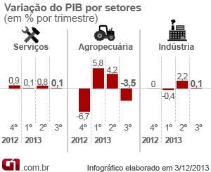 PIB terceiro trimestre 2013 setores (Foto: Editoria de Arte/G1)