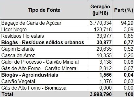 energia-biomassa (Foto: CCEE)
