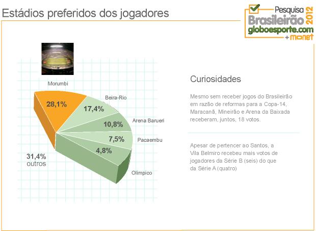 grafico_Morumbi (Foto: Infoesporte)