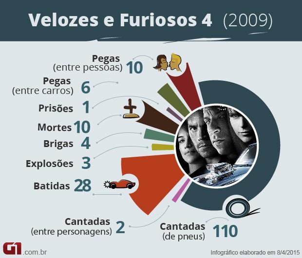 Velozes e Furiosos 4 - números (Foto: G1)