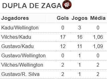 Tabela com números da defesa do Atlético-PR (Foto: Arte/GloboEsporte.com)