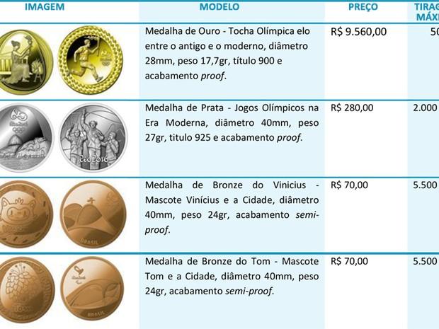 Medalhas comemorativas foram fabricados em ouro, prata, bronze e bronze dourado  (Foto: Reprodução/Casa da Moeda do Brasil)