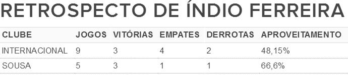 Retrospecto de Índio Ferreira na temporada 2017 (Foto: GloboEsporte.com)