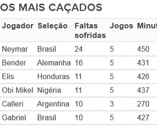 Jogadores que mais sofreram faltas nos Jogos Olímpicos de 2016 (Foto: Arte: GloboEsporte.com)