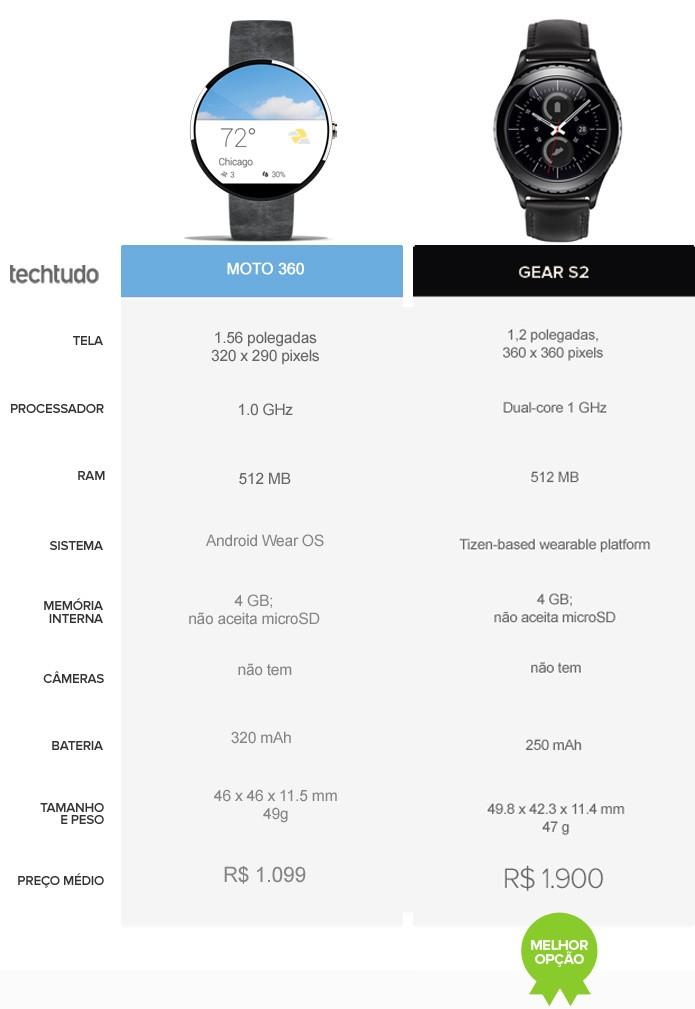 Tabela comparativa Moto 360 vs Samsung Gear S2 (Foto: Arte/TechTudo)