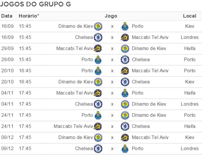 grupo G Champions League (Foto: GloboEsporte.com )