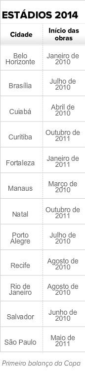 Início das obras da Copa 2014 (Foto: GloboEsporte.com)