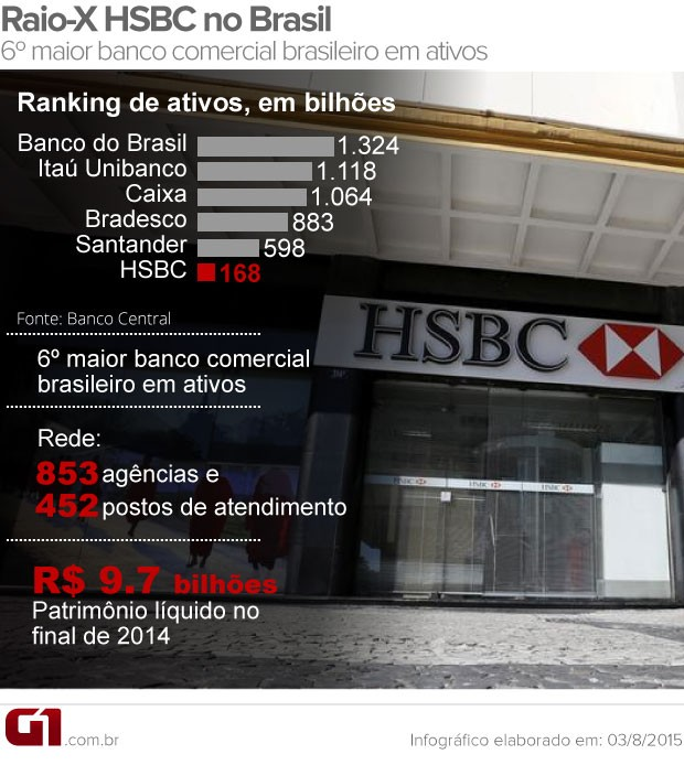 Venda do HSBC (Foto: Editoria de Arte/G1)