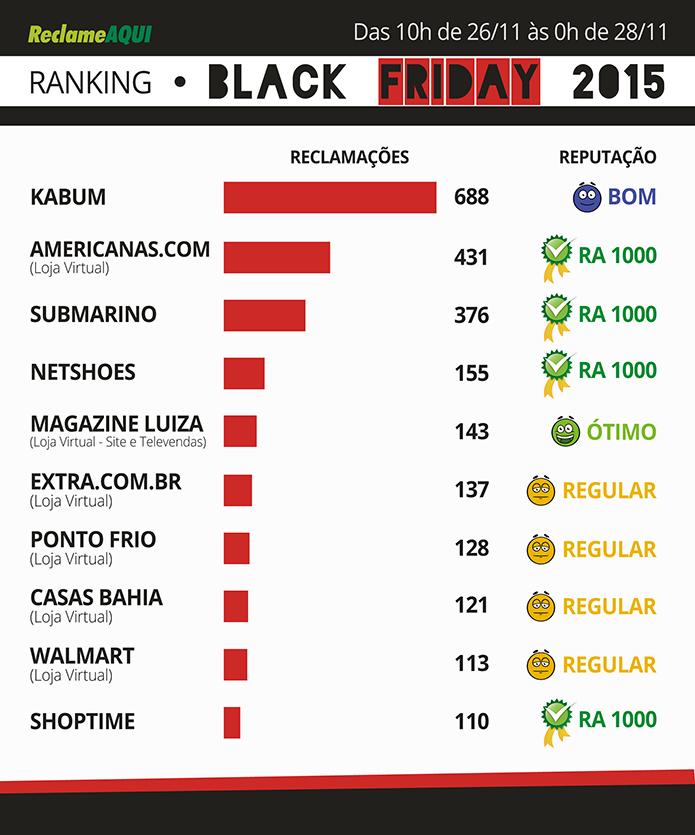 4b19fe555f Ranking do Reclame Aqui mostra lojas com mais queixas na Black Friday  (Foto  Divulgação