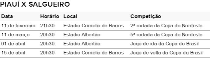Tabela do Piauí na Copa do Nordeste (Foto: Infoesporte)