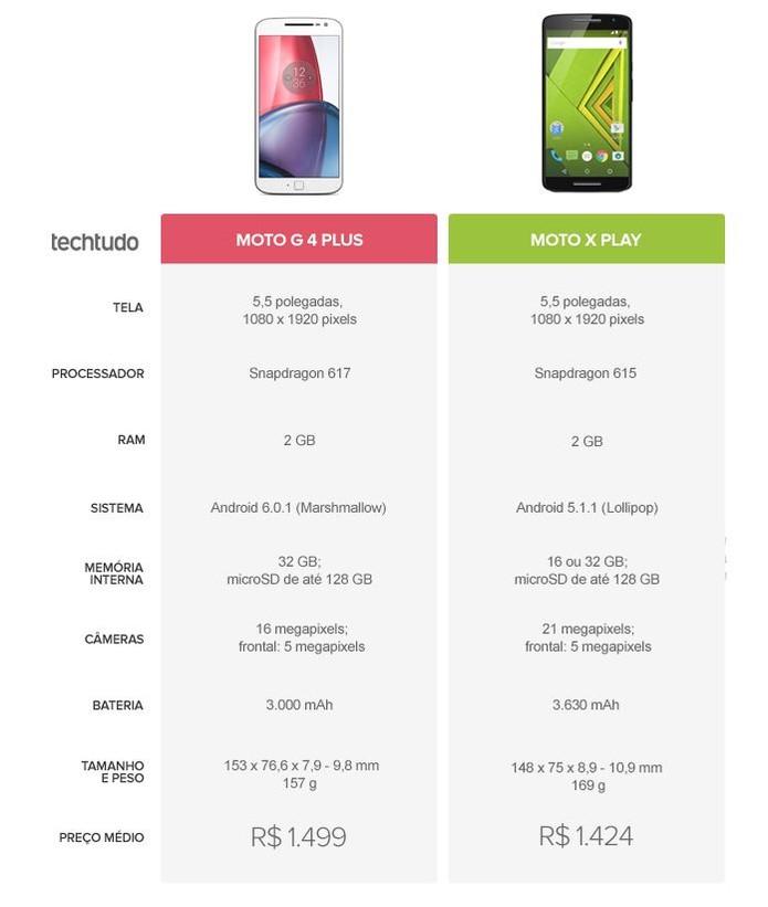 Tabela comparativa entre Moto G 4 Plus e Moto X Play (Foto: Arte/TechTudo)