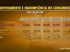 Florianópolis é a 2ª capital com maior taxa de endividamento, diz estudo