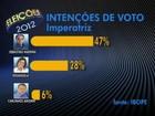 Em Imperatriz, Madeira tem 47% e Rosângela, 28%, aponta Ibope