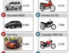 Veja 10 carros e 10 motos mais vendidos em janeiro de 2015