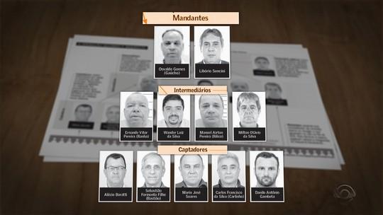 Documentos mostram como funcionavam fraudes em fila do SUS