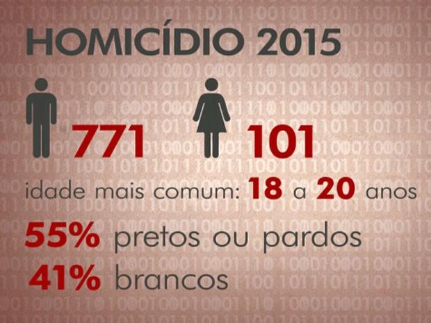 Maioria das pessoas assassinadas na cidade de São Paulo, em 2015, é preta ou parda (Foto: Reprodução TV Globo)