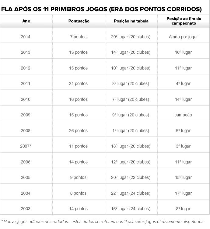 Tabela Flamengo após 11 primeiros jogos (Foto: GloboEsporte.com)