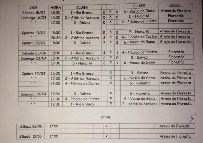 Tabela do Acreano muda novamente; rodadas ocorrem na Arena da Floresta (Foto: FFAC/ divulgação)