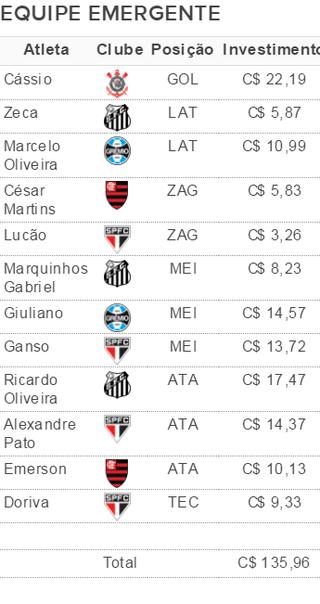 Opções para equipe rica para a rodada #31 (Foto: GloboEsporte.com)