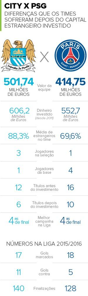 Info-CITY-x-PSG-Capital-Estrangeiro (Foto: infoesporte)