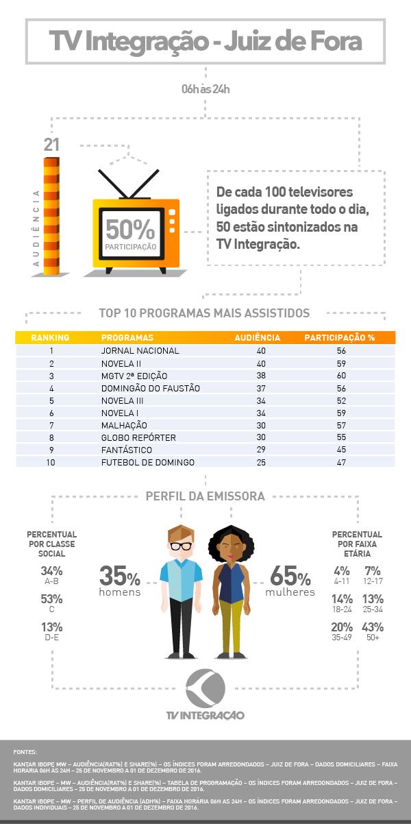 Audiência Juiz de Fora 2016 (Foto: TV Integração)