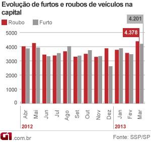 Gráfico roubo e furto de carros na capital até março de 2013 (Foto: Arte/G1)