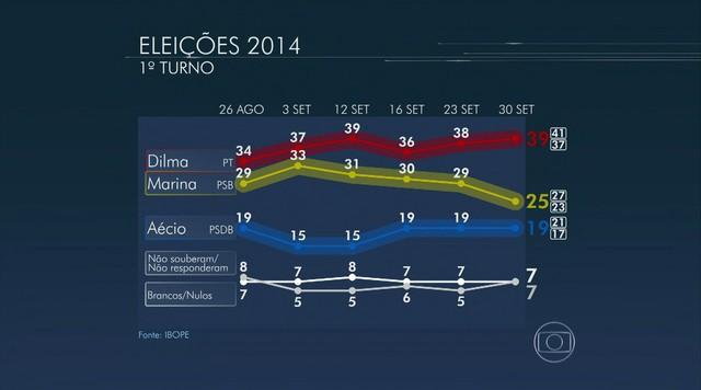 Dilma tem 39%, Marina, 25%, e Aécio, 19%, aponta nova pesquisa Ibope
