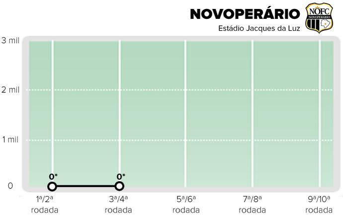 Público pagante do Novoperário após duas rodadas (Foto: Editoria de Arte)