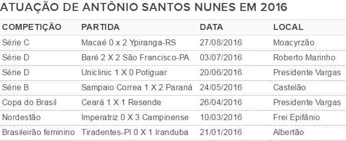 Antônio Santos Nunes (Foto: GloboEsporte.com)