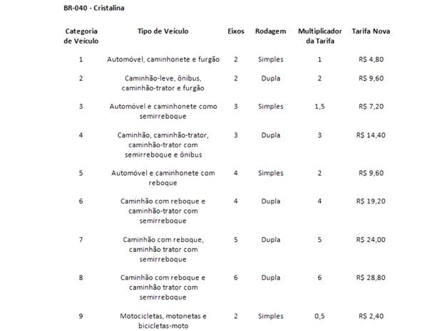 Valores de pedágio cobrados na BR-040 em Cristalina devem mudar conforme ANTT Goiás (Foto: Vanessa Martins/G1)