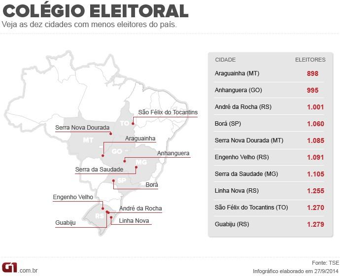 Colégio Eleitoral
