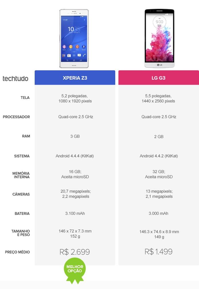 Tabela comparativa de especificações entre Xperia Z3 e LG G3 (Foto: Arte/TechTudo)