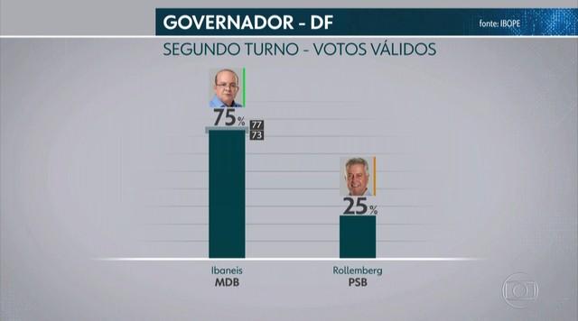 Ibope divulga pesquisa de intenção de voto para governo do DF