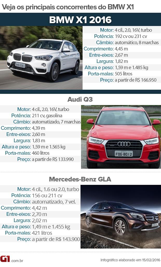 Concorrentes BMW X1 (Foto: G1)